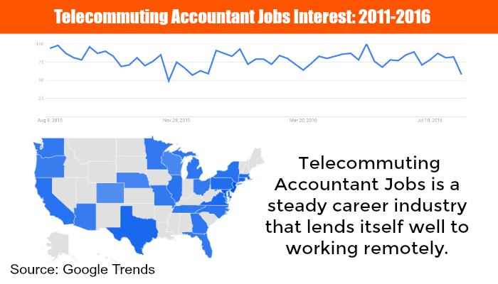 telecommuting Accountant Jobs trends