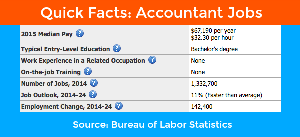 Accountant Jobs Statistics